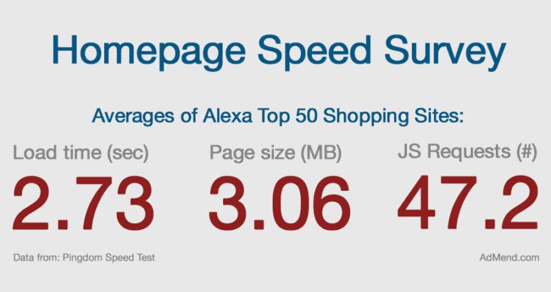 Ecommerce Speed Averages